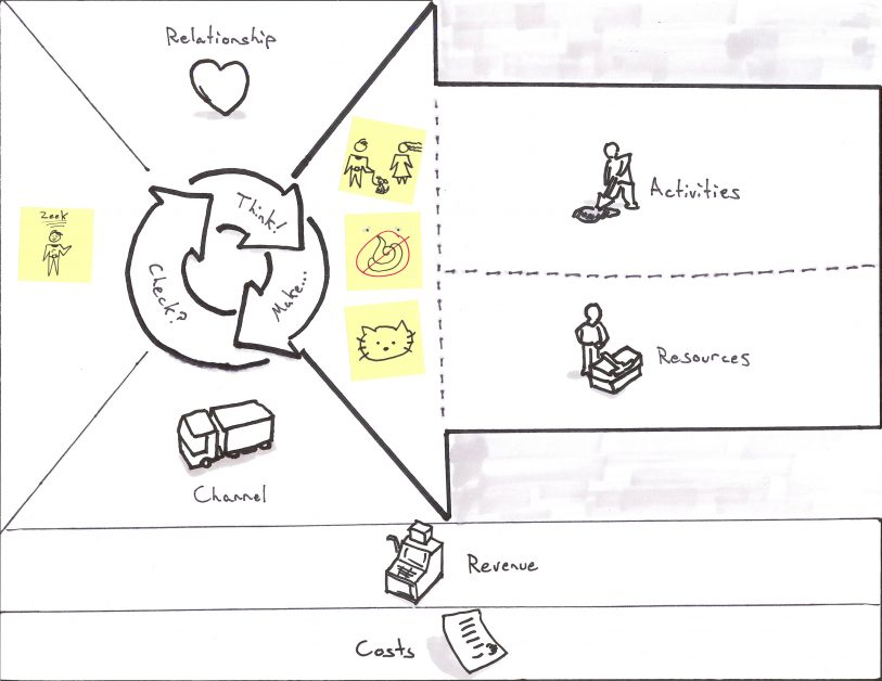 business model canvas example for Puppies-as-a-Service with Customer and Value Proposition filled in