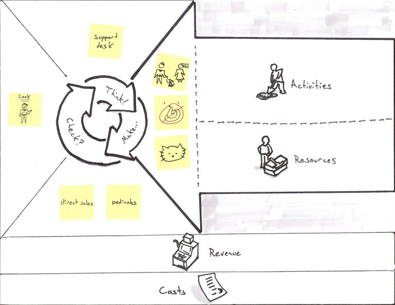business model canvas example for Puppies-as-a-Service with Product Market Fit