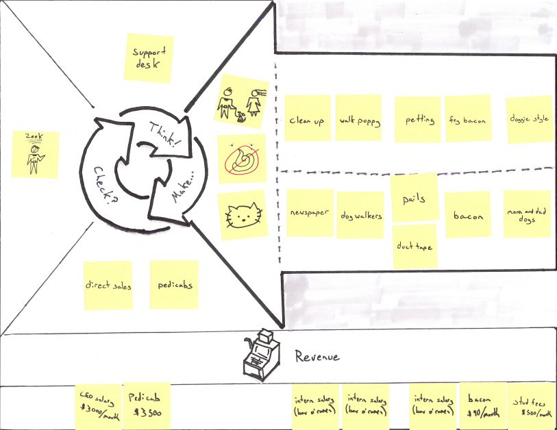 Business Model Canvas for Puppies-as-a-Service with Costs