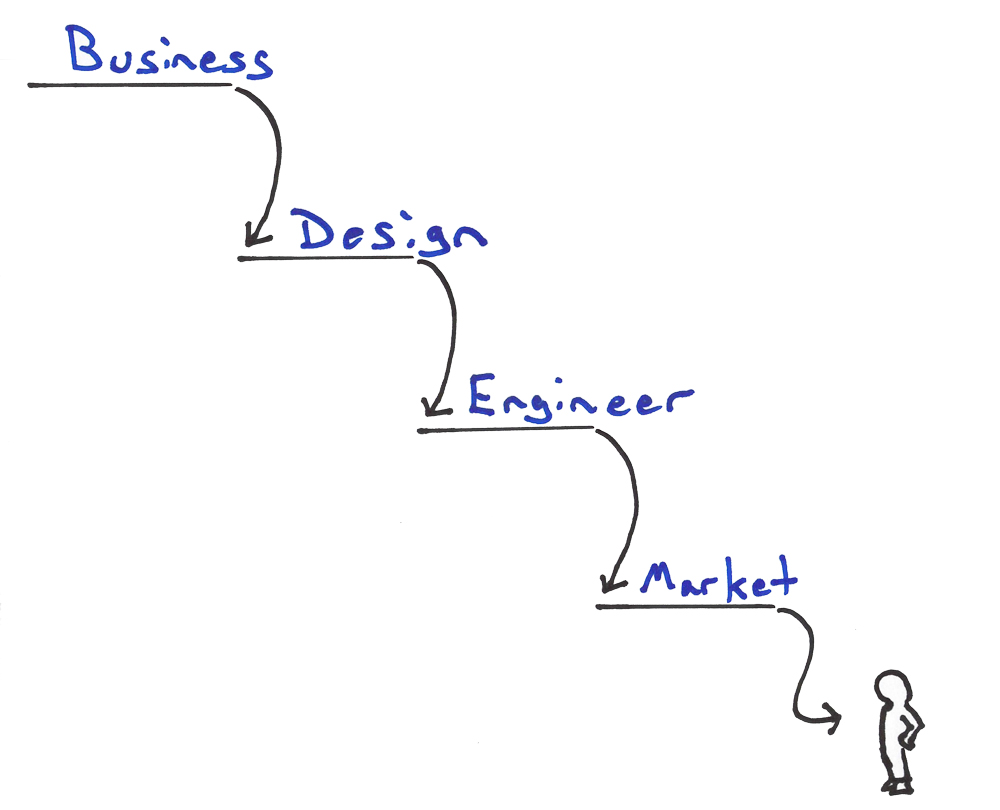 Waterfall Development in the Enterprise, why agile doesn't work