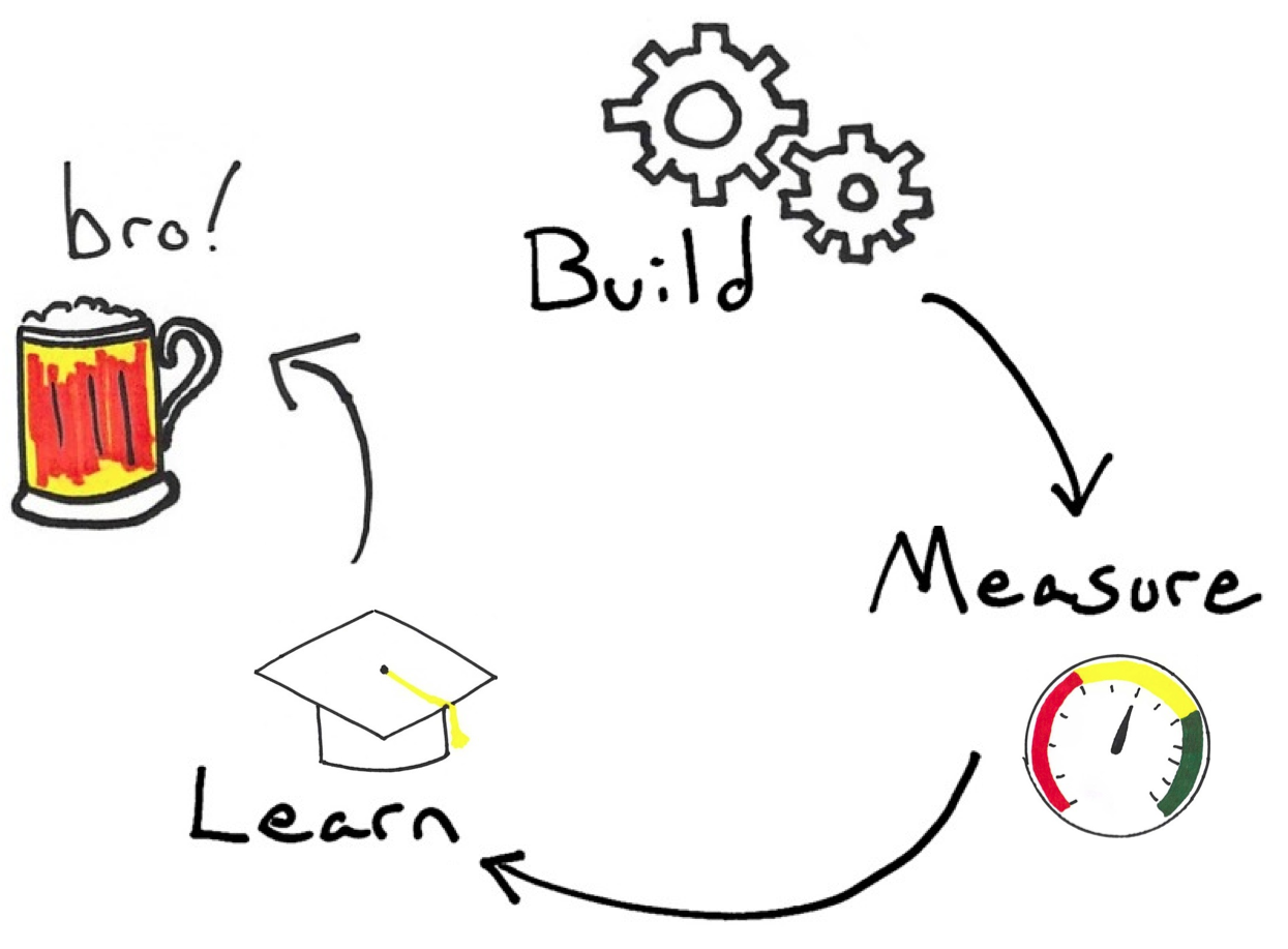 Lean Startup ≠ Build-Measure-Learn ...Bro!
