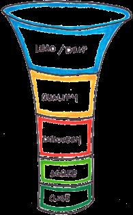 funnels for lean startups