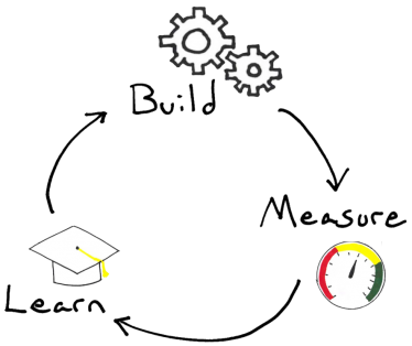 Build Measure Learn - one of many startup patterns