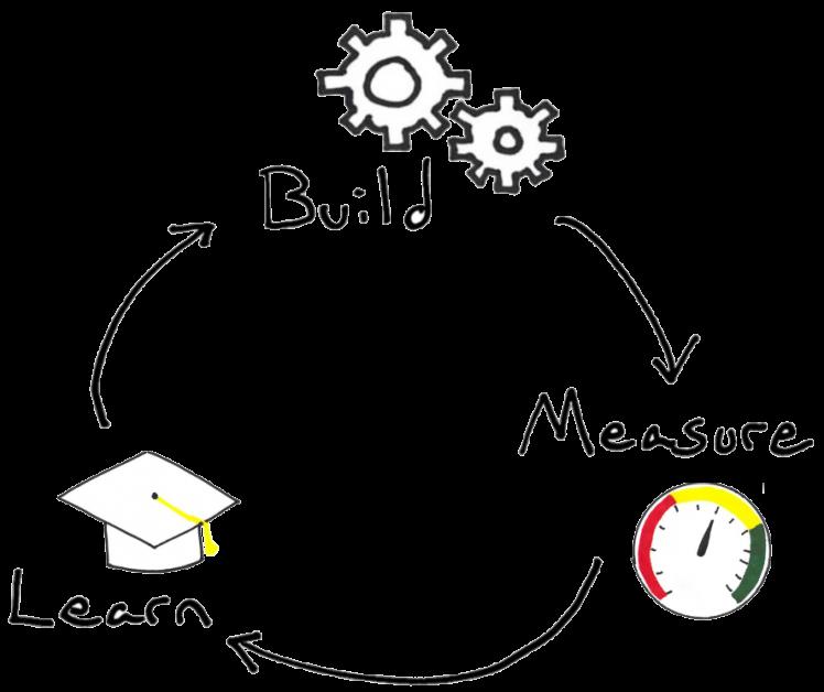 framework - Lean Startup Build Measure Learn Loop (BML Loop)