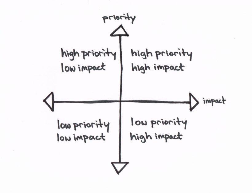 illustration - HiLo Method 1 - prioritization matrix