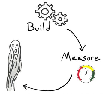 Build-Measure-Flail-Fail-loop-cycle-with man scream - Organizational Culture Case Study