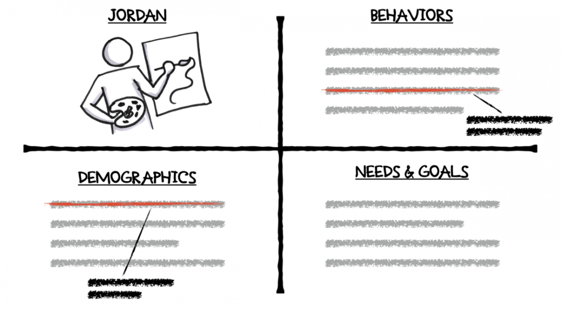 A customer persona wireframe showing their behaviors, demographics, and needs & goals.