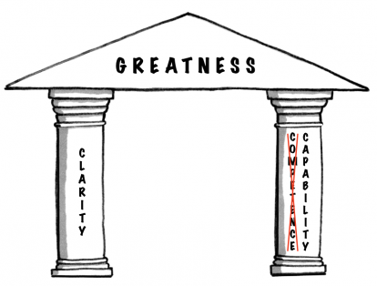 Pillar Greatness Clarity Capability