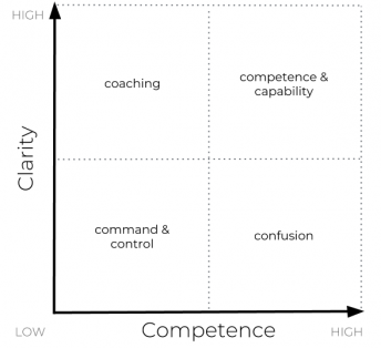 Competence and Clarity 2x2 Matrix, intent based leadership