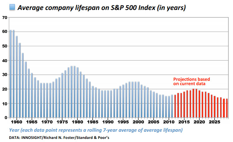 Average company lifespan on S&P 500 Index (in years)