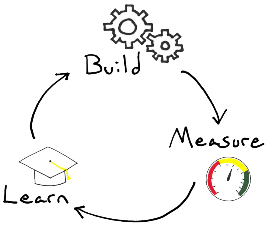 Build Measure Learn - the basis for a lean startup experiments