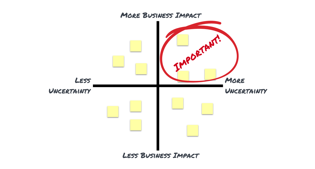 Important is a function of business impact times uncertainty