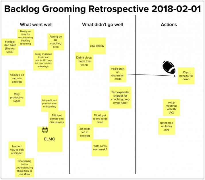 Backlog grooming retrospective diagram, Sprint Retrospective Ideas