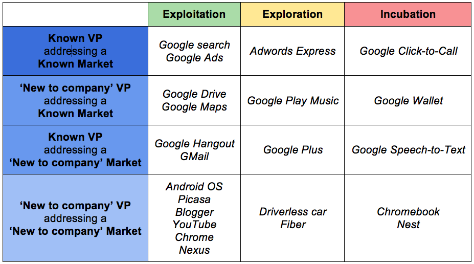 Alphabet's innovation portfolio.