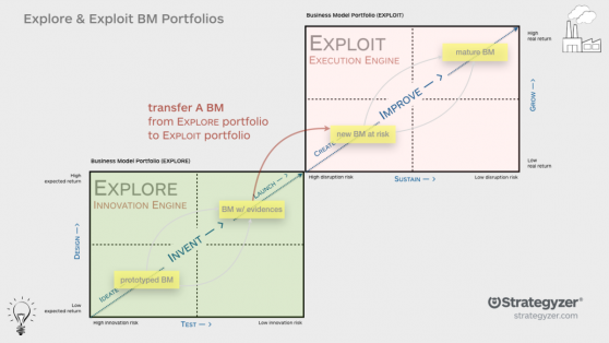 Explore and Exploit Business Model Portfolio Map.