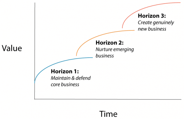 McKinsey's chart, The Three Horizons of Growth.