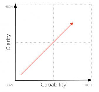 Clarity vs Capability Matrix