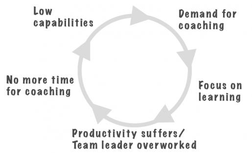 A negative feedback loop