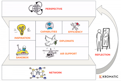 Elements of Innovation Ecosystem Map