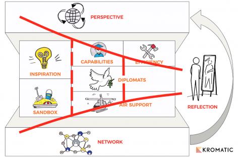 Kromatic's Innovation Ecosystem Model