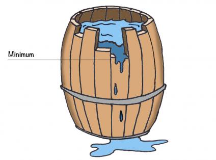 Liebig's barrel - Showing Broken Slat as Minimum Limiting Factor