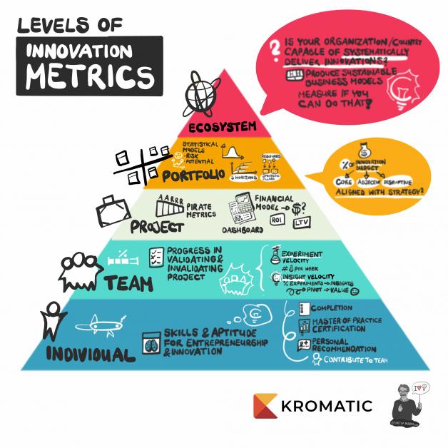 Levels of Innovation Metrics Pyramid