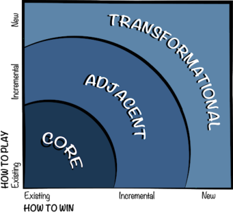 Three Business Horizons - The Innovation Ambition Matrix