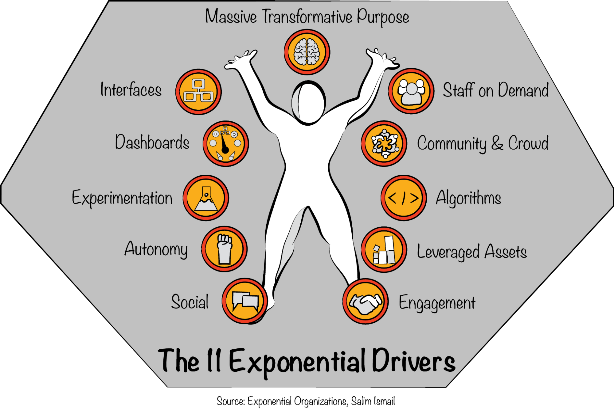 The book Exponential Organizations articulates eleven drivers of exponential growth.